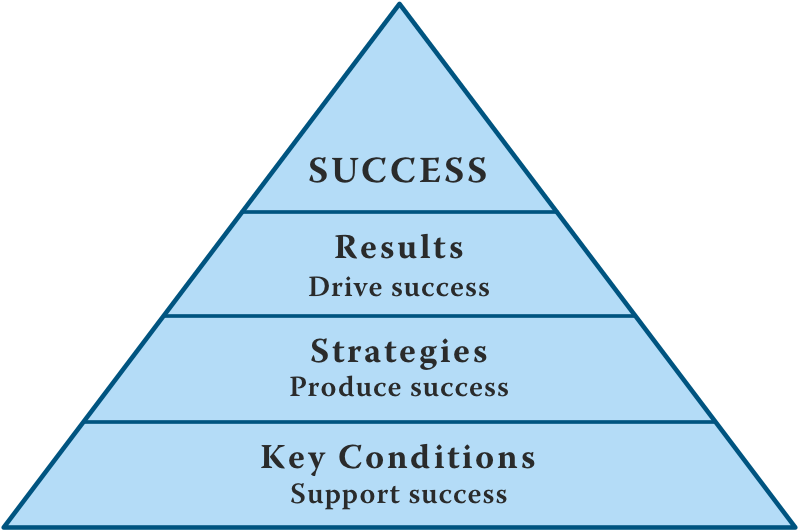 Pyramid of key conditions supporting success, strategies, and results driving success